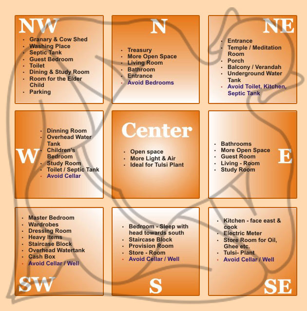 Vastu tips for home learn about the ancient indian science amit murao - Vastu shastra home design and plans ...